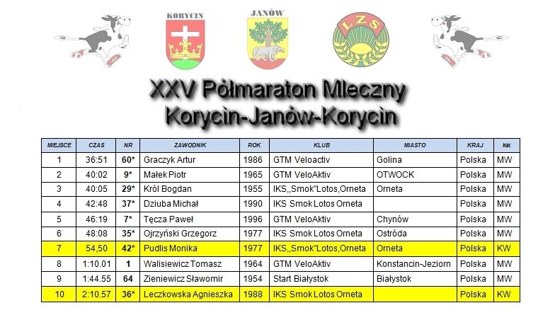 Korycin - XXV Półmaraton Mleczny - wyniki